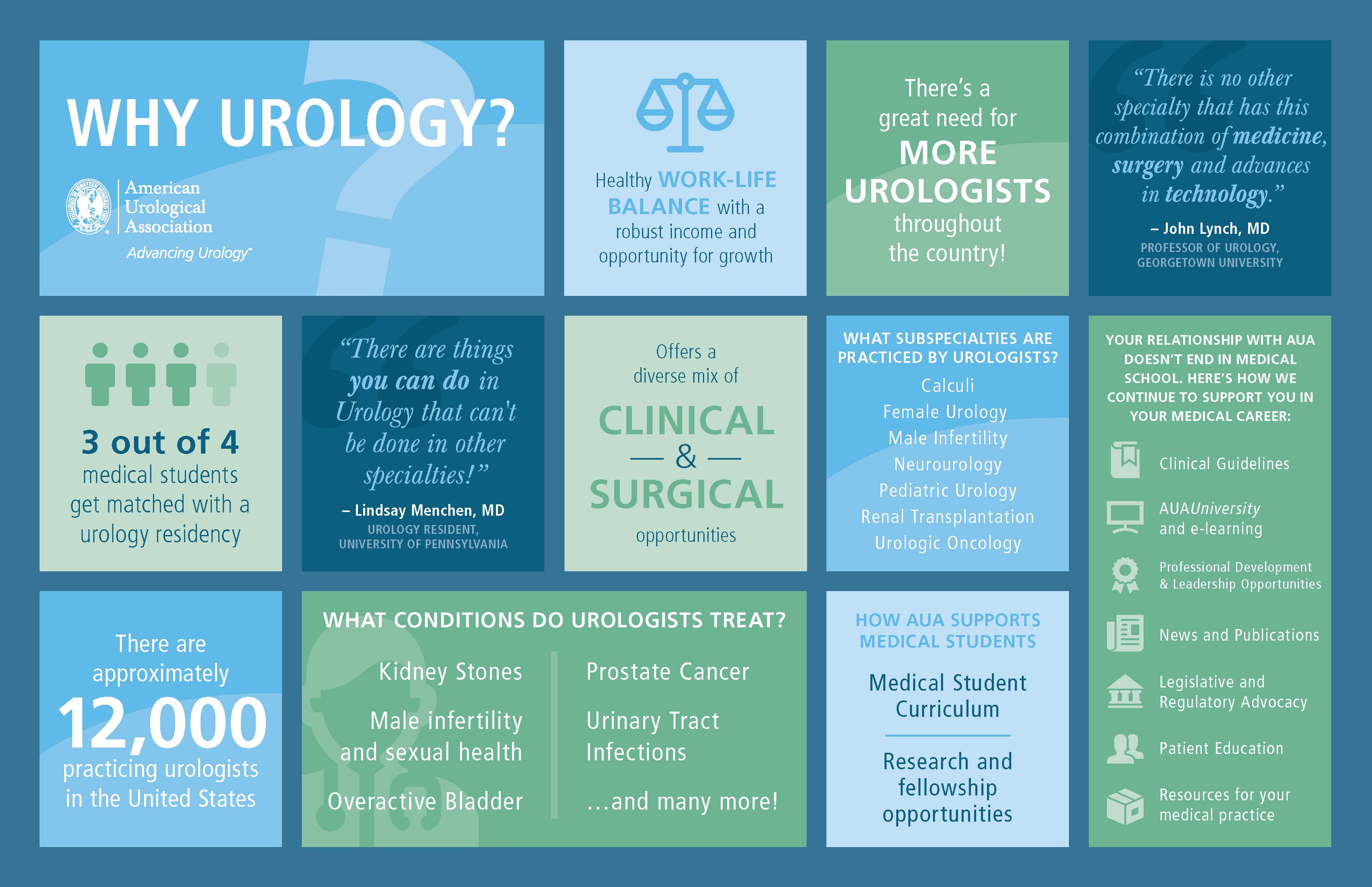 Why Urology