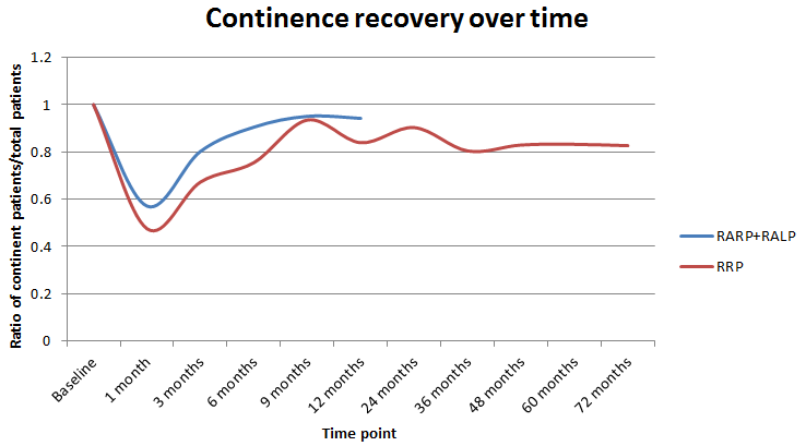 Continence Recovery Over Time