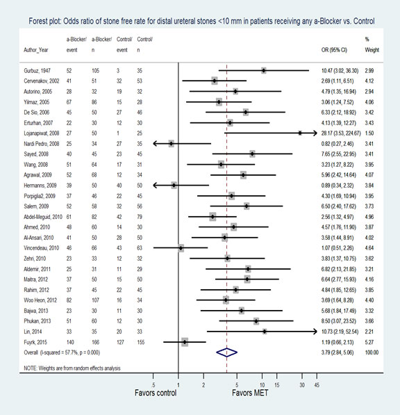 Figure 1. Forest plot: Odds ratio of stone-free rate for distal ureteral stones <10 mm in patients receiving any α-Blocker vs. Control