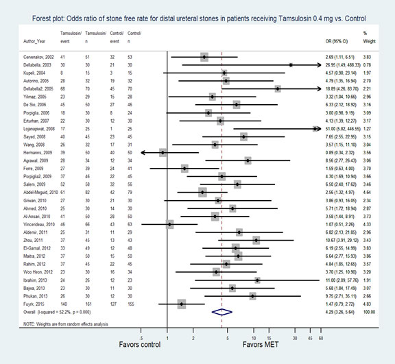 Figure 2. Forest plot: Odds ratio of stone-free rate for distal ureteral stones in patients receiving Tamsulosin 0.4 mg vs. Control