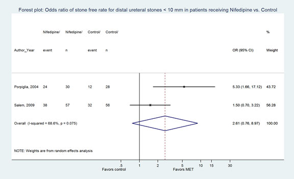 Figure 3. Forest plot: Odds ratio of stone-free rate for distal ureteral stones < 10 mm in patients receiving Nifedipine vs. Control