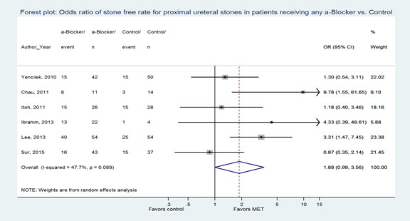Figure 4. Forest plot: Odds ratio of stone-free rate for proximal ureteral stones in patients receiving any α-Blocker vs. Control