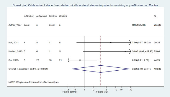 Figure 5. Forest plot: Odds ratio of stone-free rate for middle ureteral stones in patients receiving any α-Blocker vs. Control