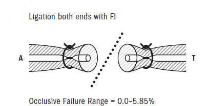 Figure 7: Ligation both ends with FI