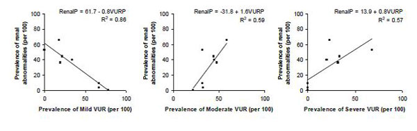 Figure 2. Prevalence of renal cortical abnormalities by VUR severity (by patient)