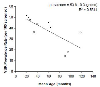 Figure 1. VUR prevalence rate among siblings by average age at screening (open circles=asymptomatic; filled squares=mixed symptomatic and asymptomatic)