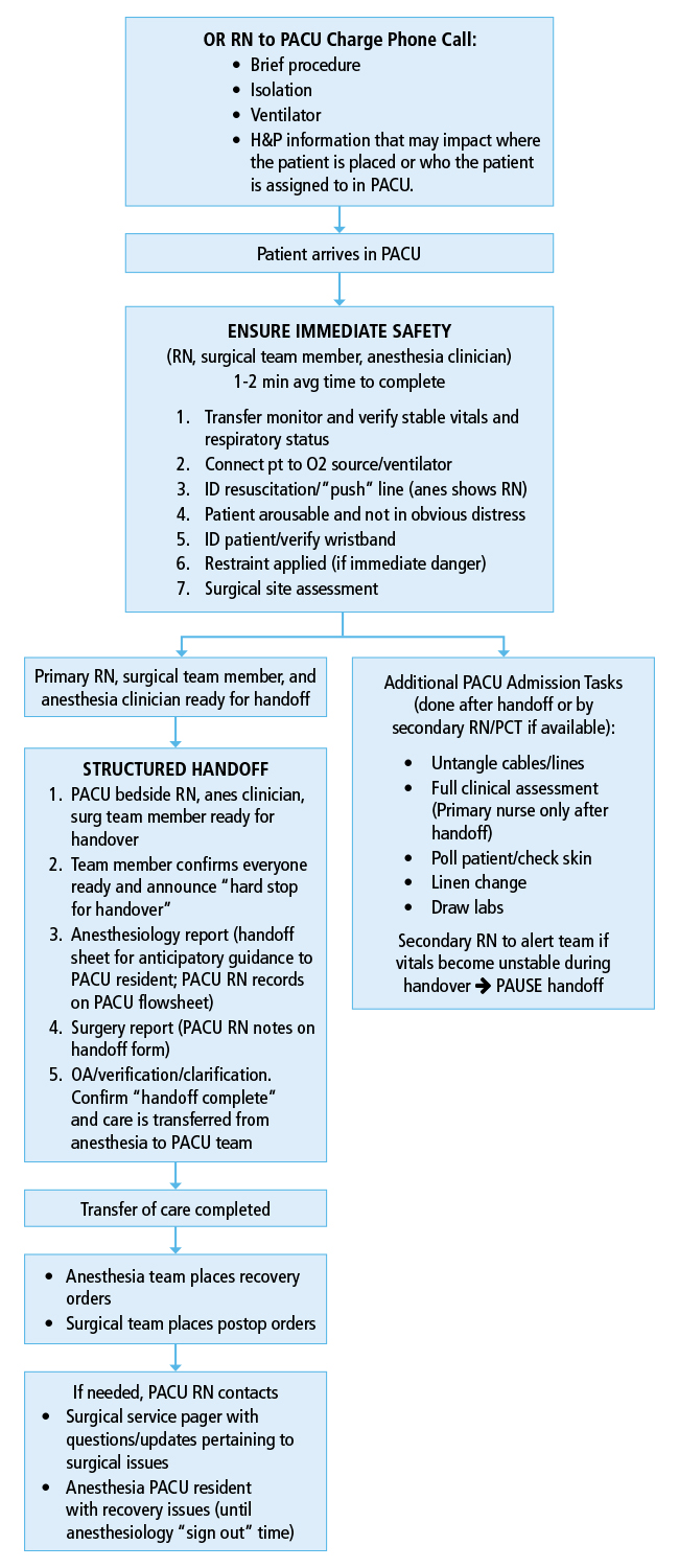 NEW - Optimizing Outcomes in Urologic Surgery: Postoperative