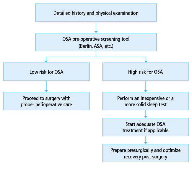 NEW - Optimizing Outcomes in Urological Surgery: Pre