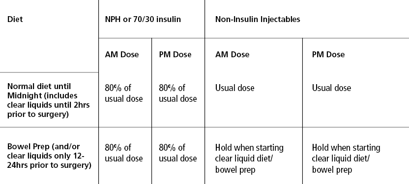 Day before Surgery Insulin Regimens Recommendations