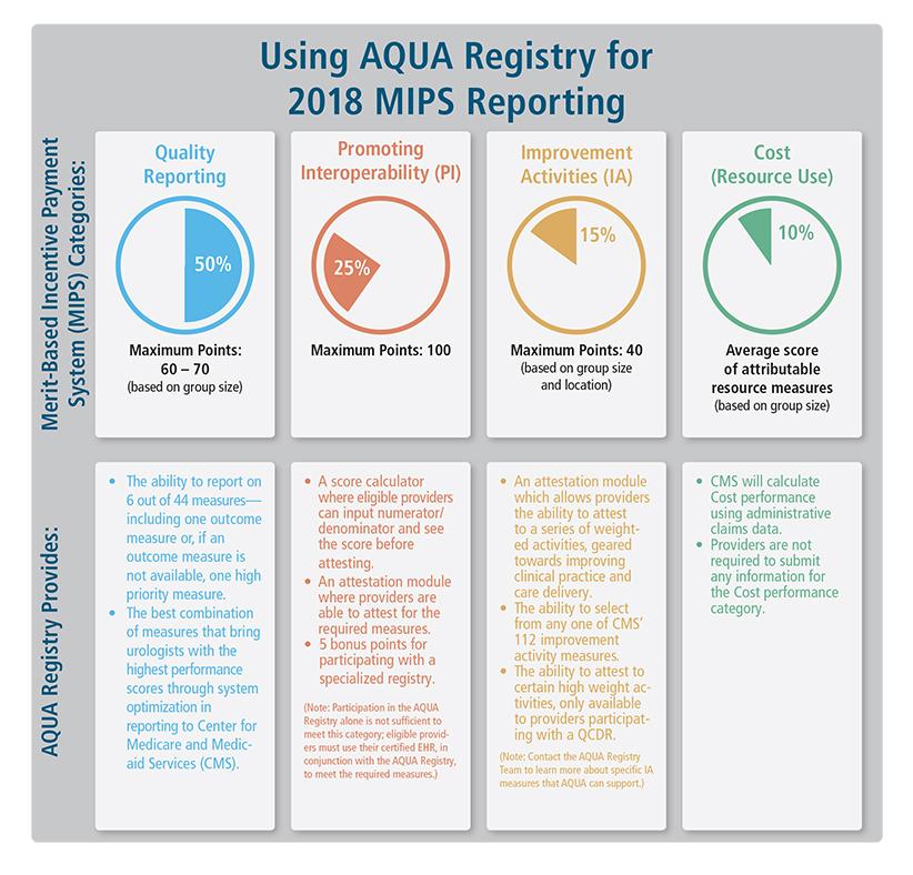 American Urological Association Using The Aqua Registry For Mips