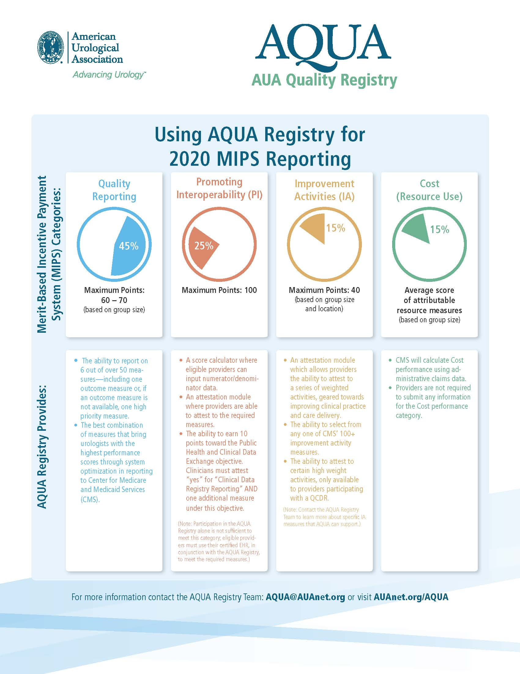 Using the AQUA Registry for MIPS Reporting - American