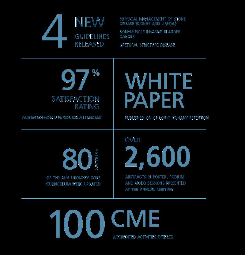 AUA 2016 Annual Report