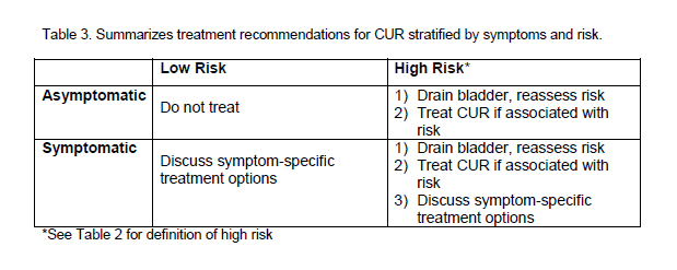 Chronic Urinary Retention Table 3