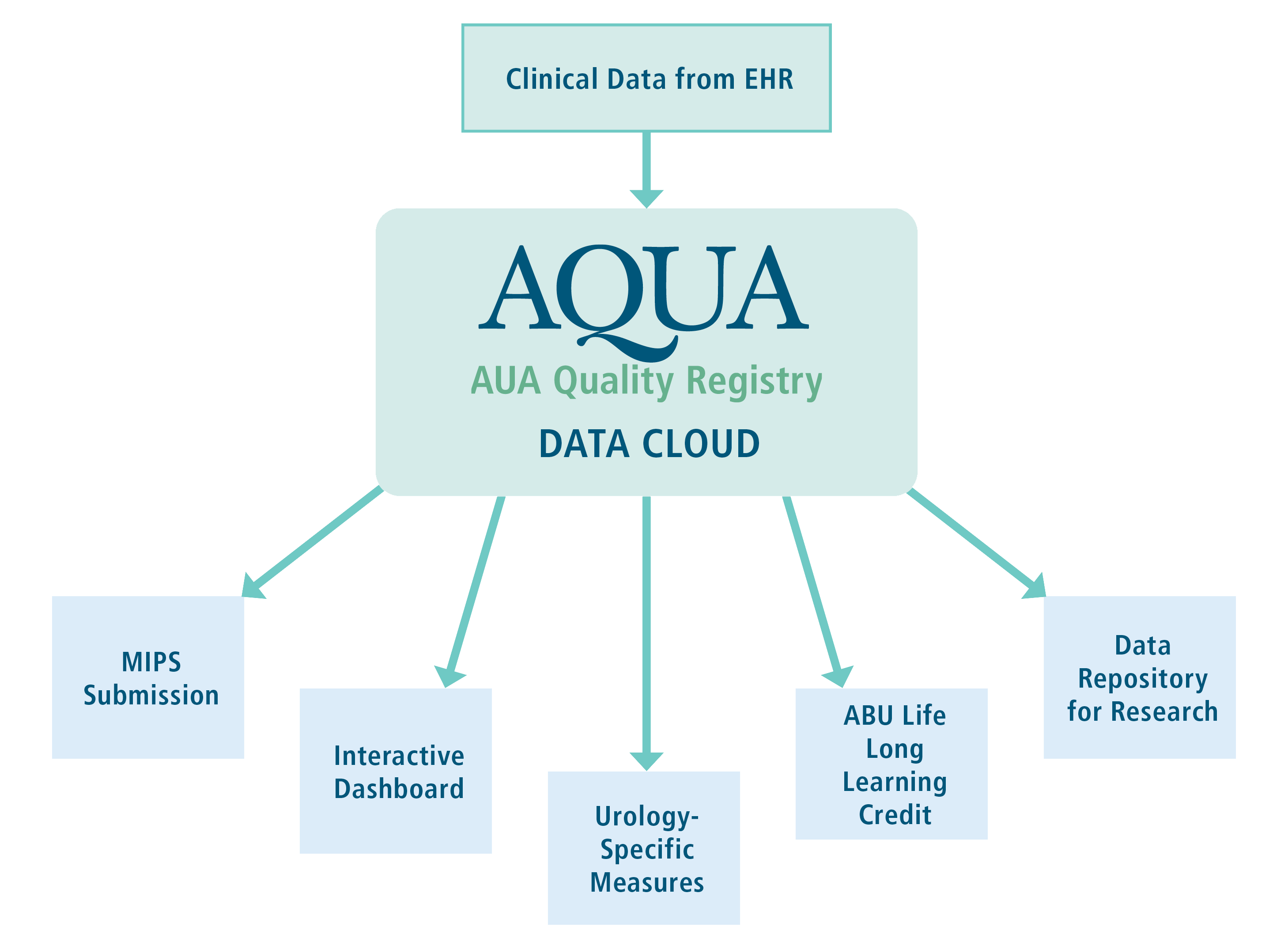 AQUA Data Cloud