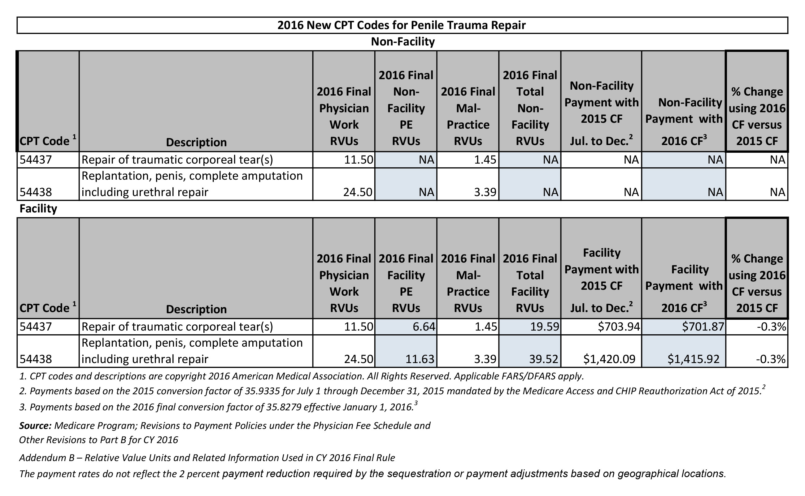 Pqrs Medicare Reporting For 2016