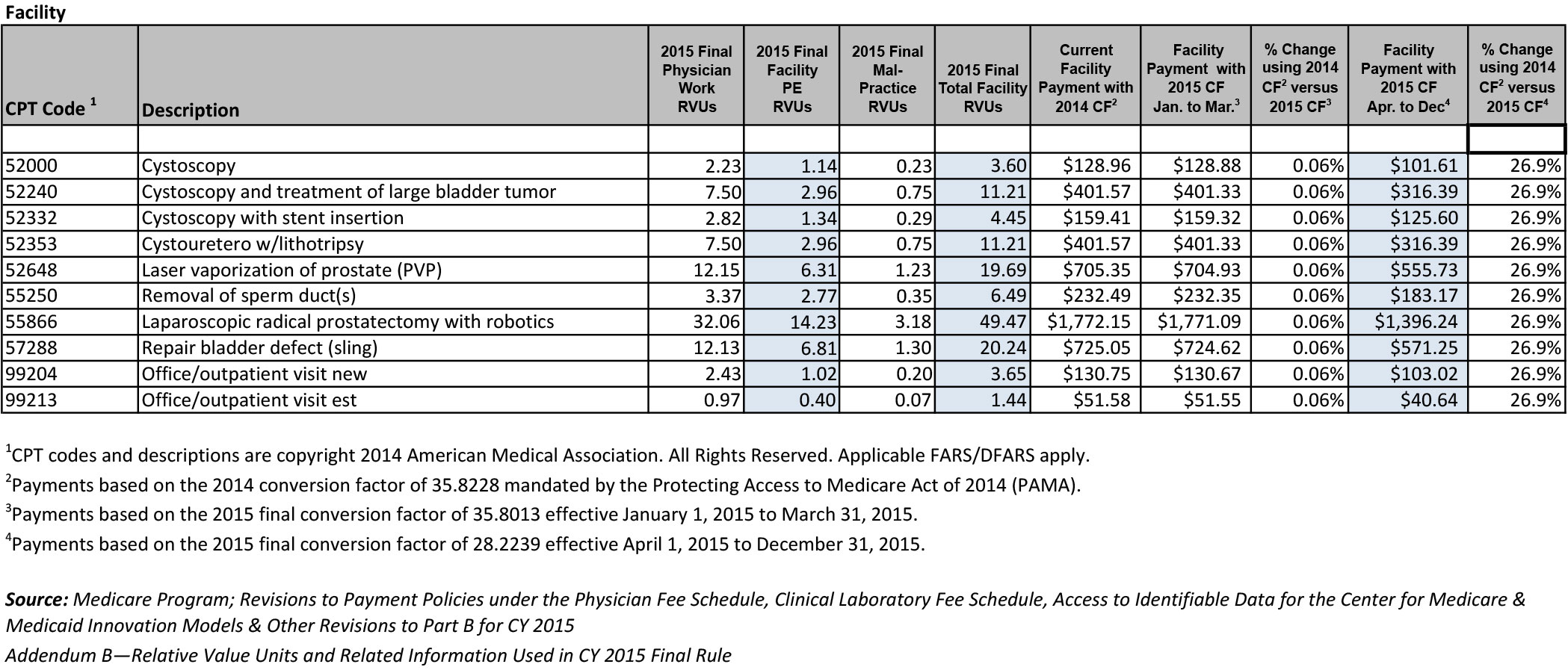 cms releases final rule for the 2015 physician fee schedule